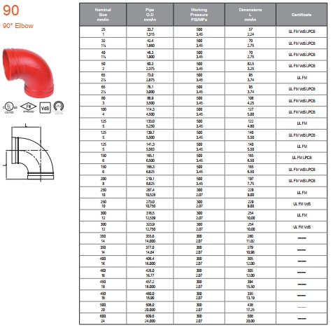 90° Elbow ข้องอ 90° Grooved